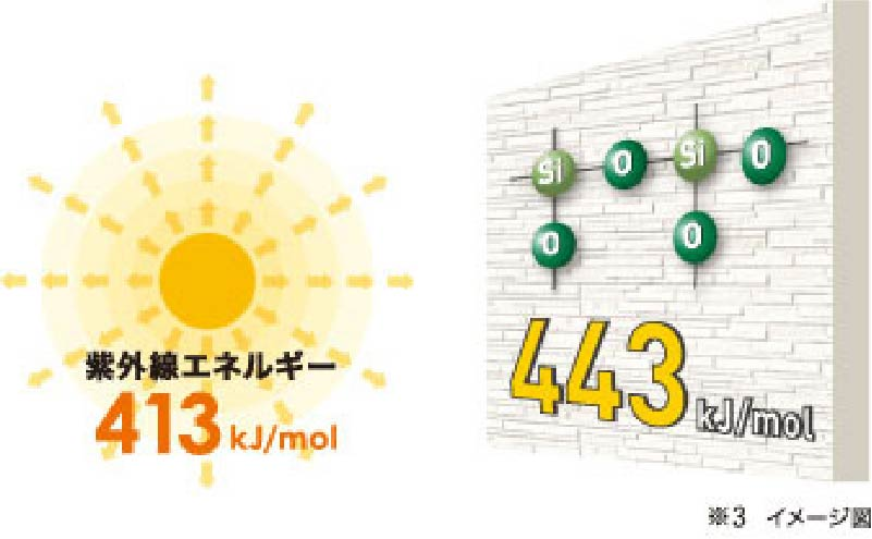 分子結合が紫外線より強い!